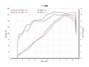 graph_08gsx1300r_2